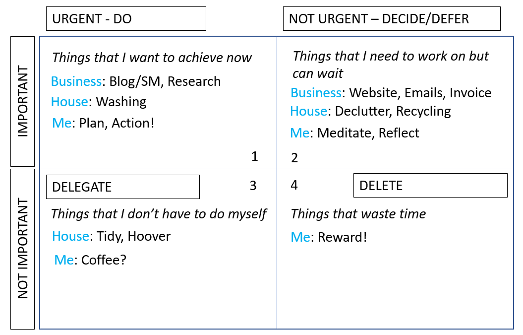 Adaptation image for a 'to do' list using Eisenhower's Matrix and 4D's